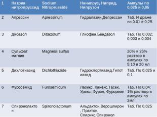 1 Натриянитропруссид SodiumNitroprusside Нанипрус,Ниприд,Нипрутон Ампулыпо 0,