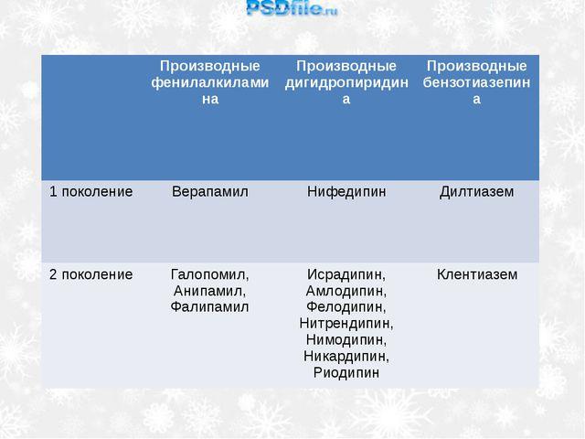 Производныефенилалкиламина Производныедигидропиридина Производныебензотиазеп...