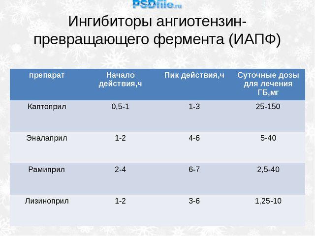 Ингибиторы ангиотензин-превращающего фермента (ИАПФ) препарат Началодействия,...