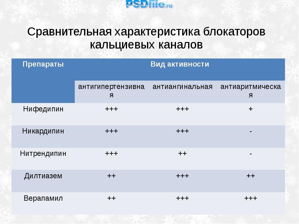 Сравнительная характеристика блокаторов кальциевых каналов Препараты Вид акти...