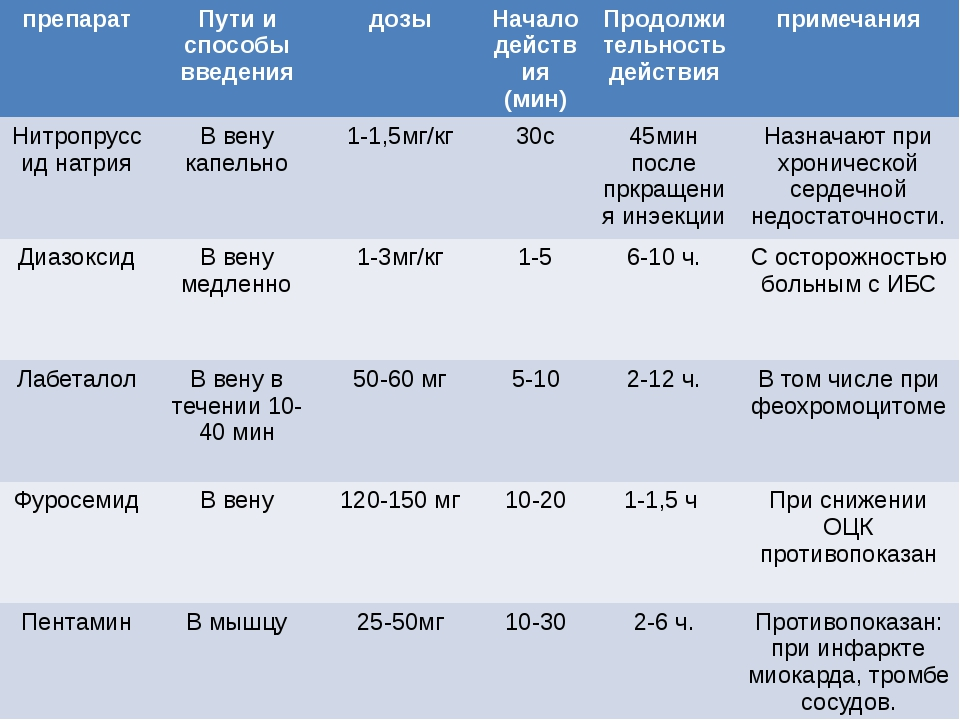 препарат Пути и способы введения дозы Начало действия (мин) Продолжительность...