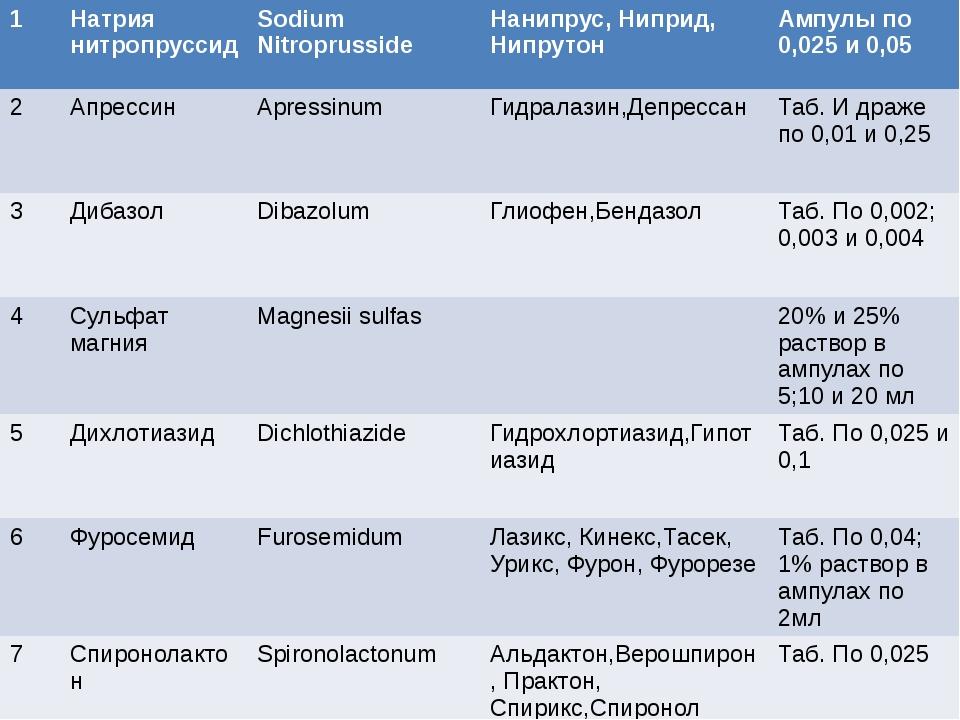 1 Натриянитропруссид SodiumNitroprusside Нанипрус,Ниприд,Нипрутон Ампулыпо 0,...