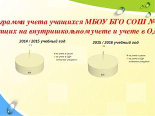 Диаграмма учета учащихся МБОУ БГО СОШ № 4, стоящих на внутришкольном учете и