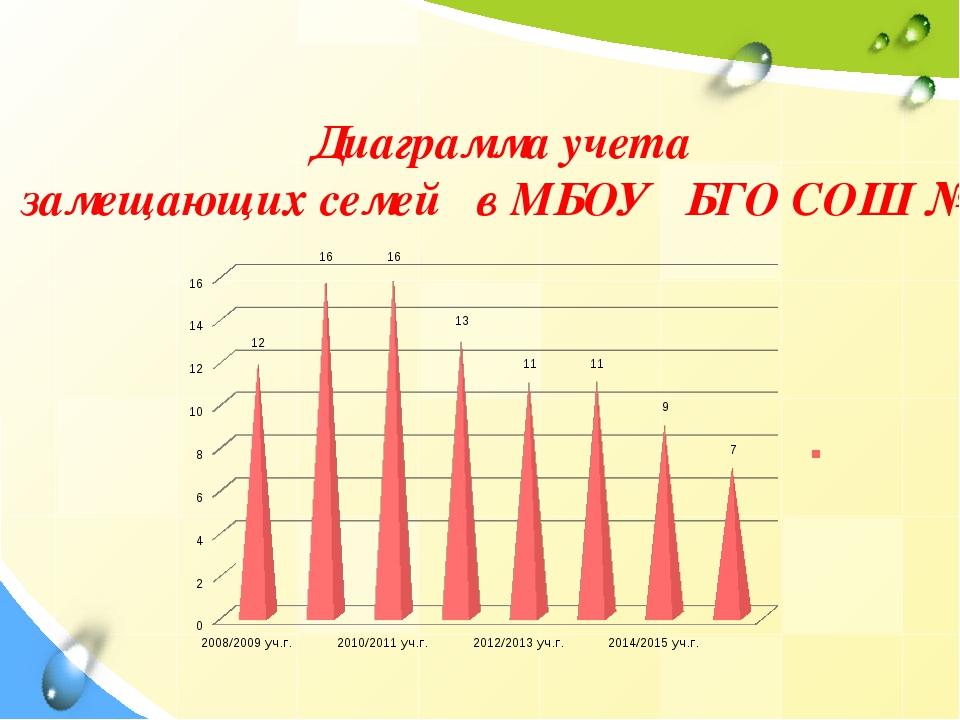 Диаграмма учета замещающих семей в МБОУ БГО СОШ № 4