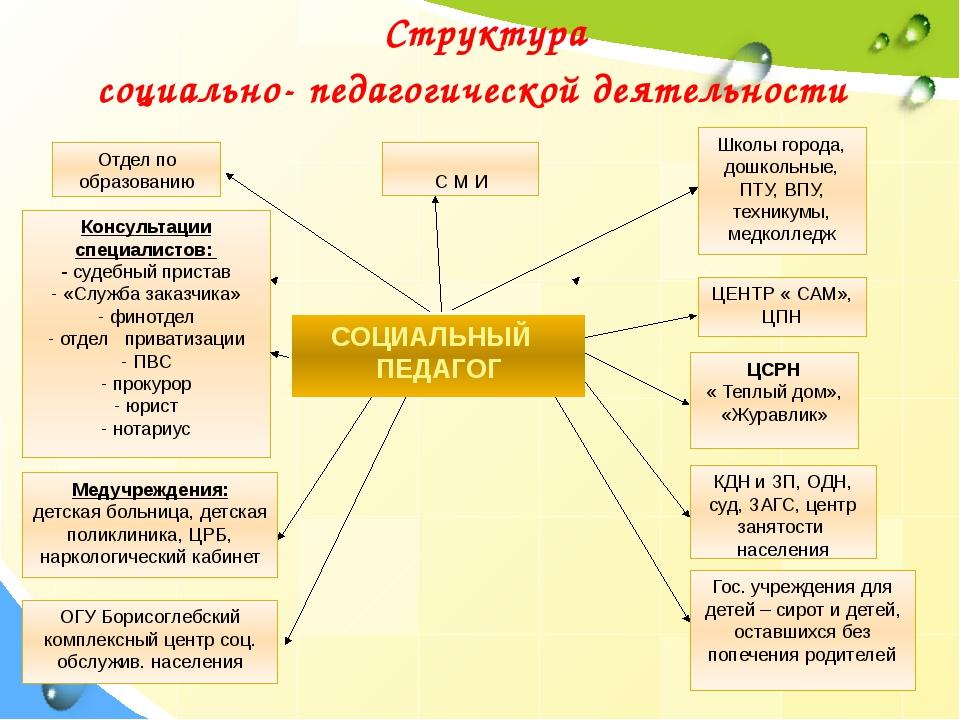 Структура социально- педагогической деятельности Отдел по образованию С М И К...