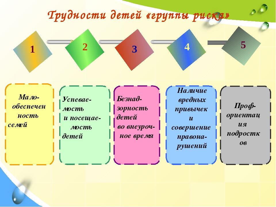 Трудности детей «группы риска» 1 2 3 4 5 Мало- обеспечен ность семей Успевае-...
