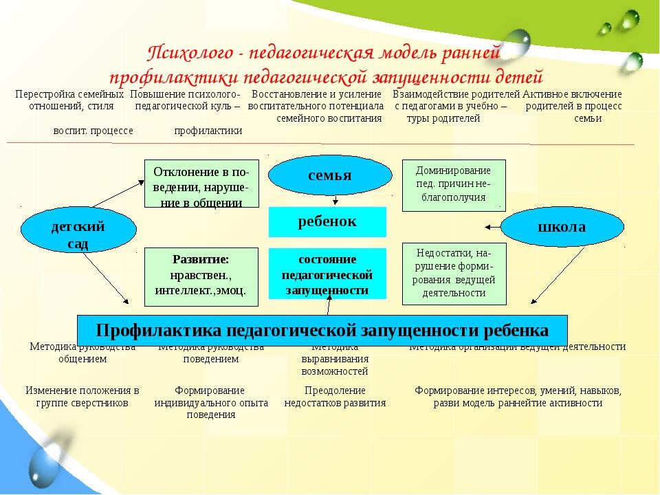 Психолого - педагогическая модель ранней профилактики педагогической запущенн...