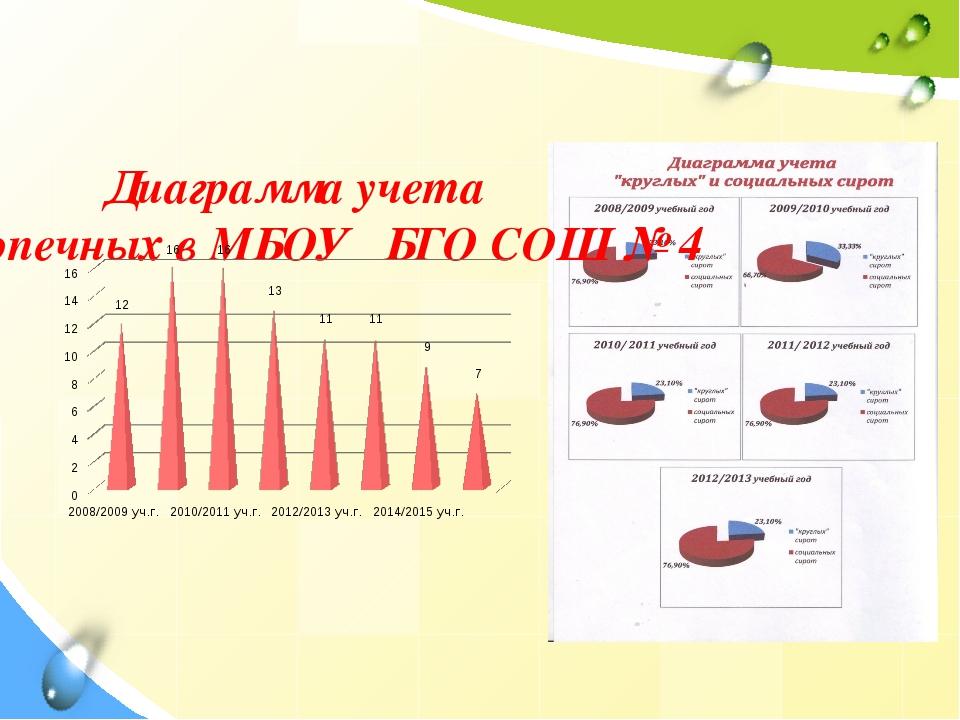 Диаграмма учета подопечных в МБОУ БГО СОШ № 4