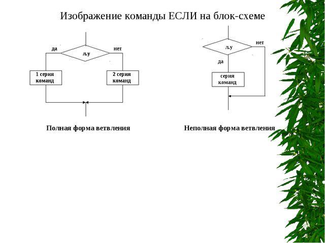 л.у да нет серия команд Изображение команды ЕСЛИ на блок-схеме Полная форма в...