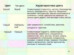 * Цвет Тип цвета Характеристика цвета БелыйЯркий Символизирует открытость