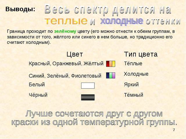 * Выводы: Граница проходит по зелёному цвету (его можно отнести к обеим групп...