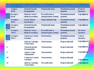 № Датапровед-ямероприятия ФИО участника Предмет Статус Результат 1 4 марта 20