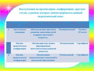 Выступления на презентациях, конференциях, круглых столах, в рамках которых