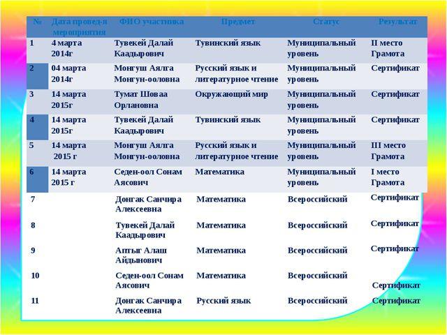 № Датапровед-ямероприятия ФИО участника Предмет Статус Результат 1 4 марта 20...