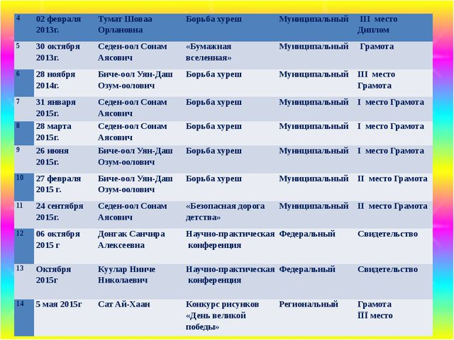 4 02 февраля 2013г. ТуматШовааОрлановна Борьбахуреш Муниципальный III место...