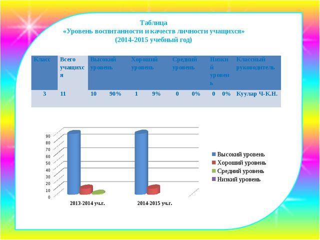 Таблица «Уровень воспитанности и качеств личности учащихся» (2014-2015 учебн...