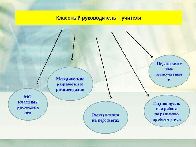 Классный руководитель + учителя Методические разработки и рекомендации Выступ...