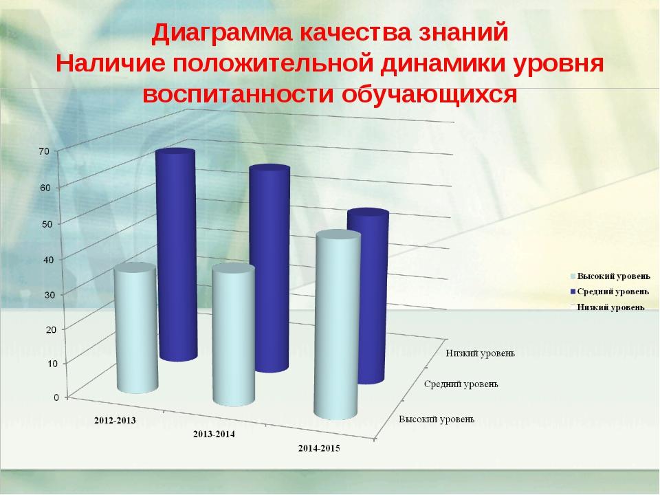 Диаграмма качества знаний Наличие положительной динамики уровня воспитанности...