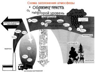Схема загрязнения атмосферы