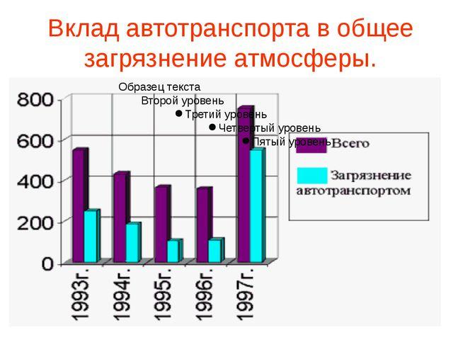 Вклад автотранспорта в общее загрязнение атмосферы.