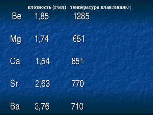 плотность (г/мл) температура плавления(С0) Be 1,85 1285 Mg 1,74 651 Ca 1,54