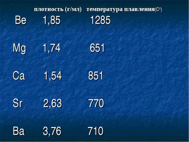 плотность (г/мл) температура плавления(С0) Be 1,85 1285 Mg 1,74 651 Ca 1,54...