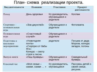 План- схема реализации проекта. Вид деятельности Название Участники Продукт д