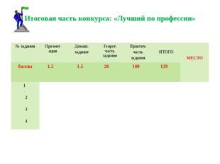 Итоговая часть конкурса: «Лучший по профессии» № заданияПрезент-ация Домаш.