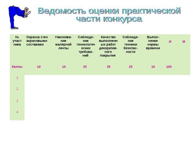 № участникаОкраска стен акриловыми составамиНаклеива-ние малярной лентыСоб...