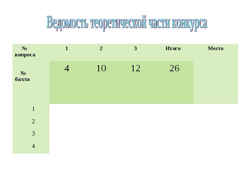 № вопроса № балла123ИтогоМесто 41012 26 1 2 3 4