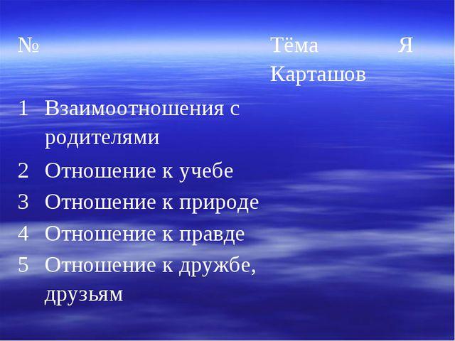 № Тёма КарташовЯ 1Взаимоотношения с родителями 2Отношение к учебе 3...