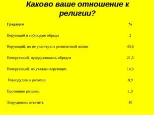 Каково ваше отношение к религии? Градации% Верующий и соблюдаю обряды2 Веру