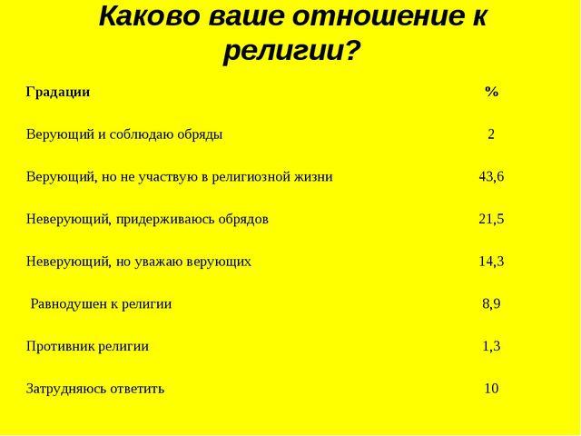 Каково ваше отношение к религии? Градации% Верующий и соблюдаю обряды2 Веру...