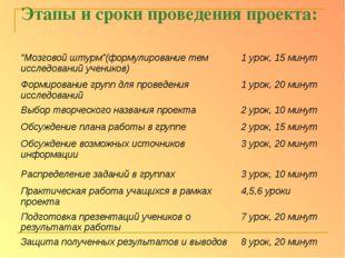 """Этапы и сроки проведения проекта: """"Мозговой штурм""""(формулирование тем исследо"""