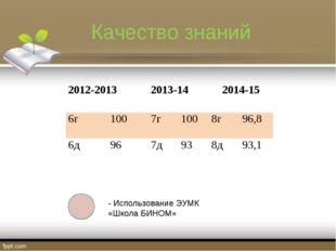 Качество знаний - Использование ЭУМК «Школа БИНОМ» 2012-20132013-142014-15