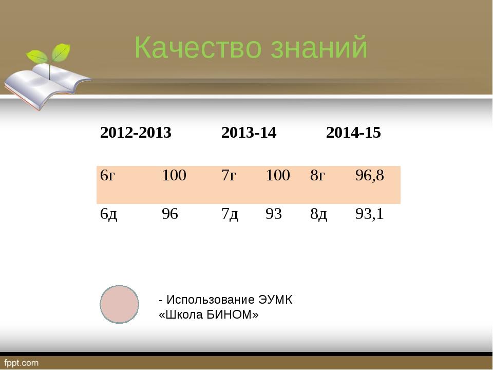 Качество знаний - Использование ЭУМК «Школа БИНОМ» 2012-20132013-142014-15...