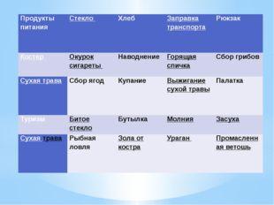 Продукты питания Стекло Хлеб Заправка транспорта Рюкзак Костер Окурок сигарет