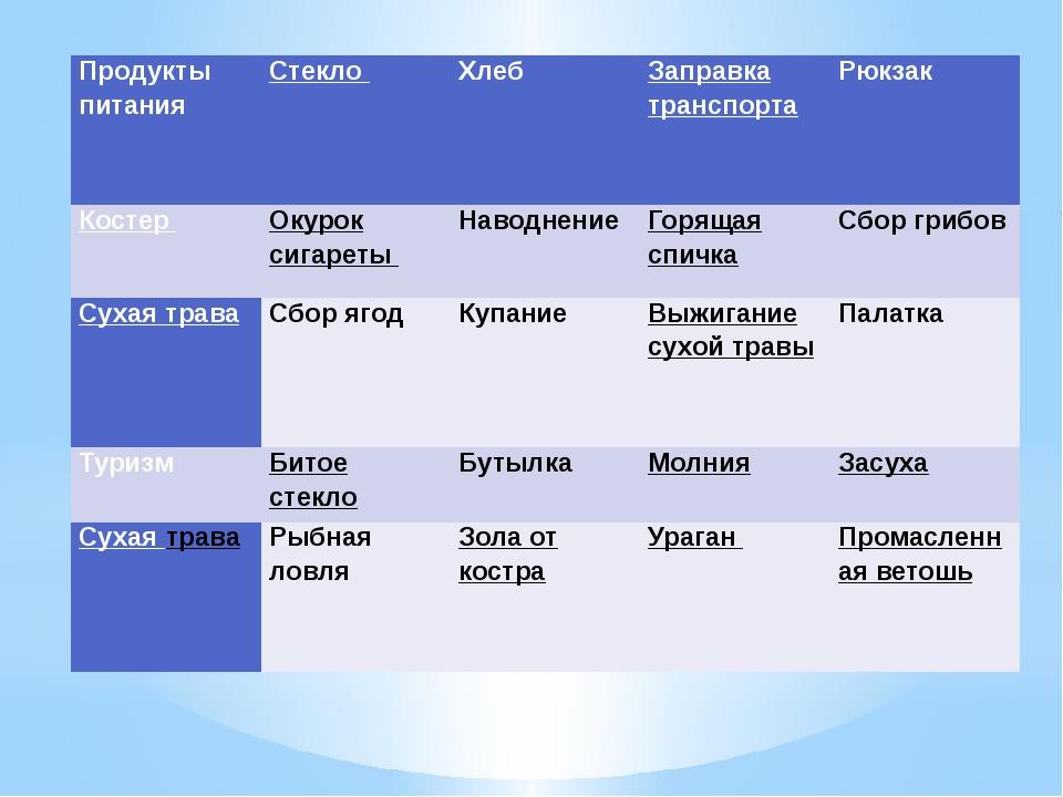 Продукты питания Стекло Хлеб Заправка транспорта Рюкзак Костер Окурок сигарет...