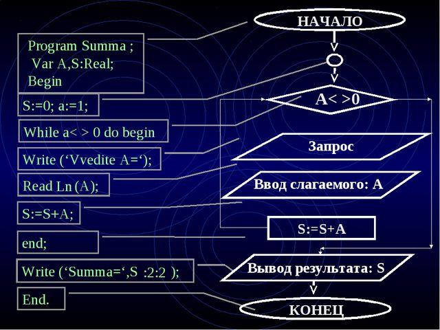 Program Summa ; Var A,S:Real; Begin S:=0; a:=1; While a< > 0 do begin Write (...