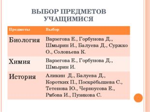 ВЫБОР ПРЕДМЕТОВ УЧАЩИМИСЯ ПредметыВыбор БиологияВарзегова Е., Горбунова Д.,