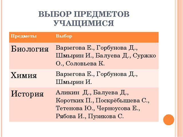ВЫБОР ПРЕДМЕТОВ УЧАЩИМИСЯ ПредметыВыбор БиологияВарзегова Е., Горбунова Д.,...
