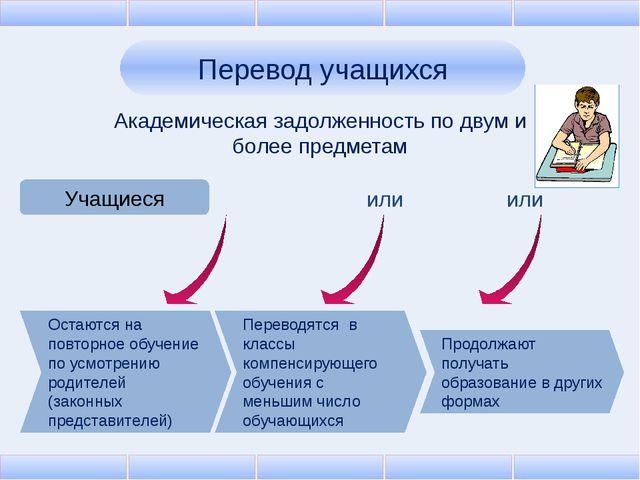 Перевод учащихся Академическая задолженность по двум и более предметам Учащие...