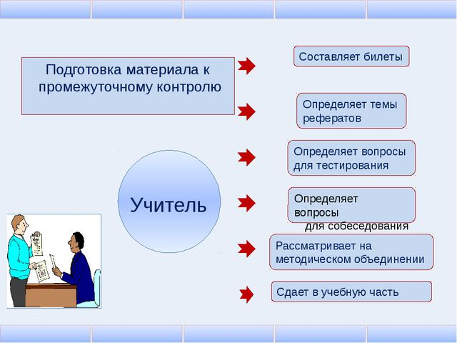 Подготовка материала к промежуточному контролю Учитель Составляет билеты Сдае...