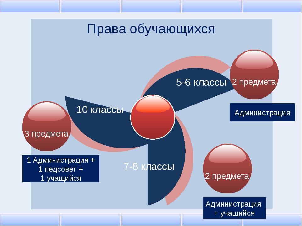 Права обучающихся 10 классы 5-6 классы 7-8 классы Администрация 1 Администра...