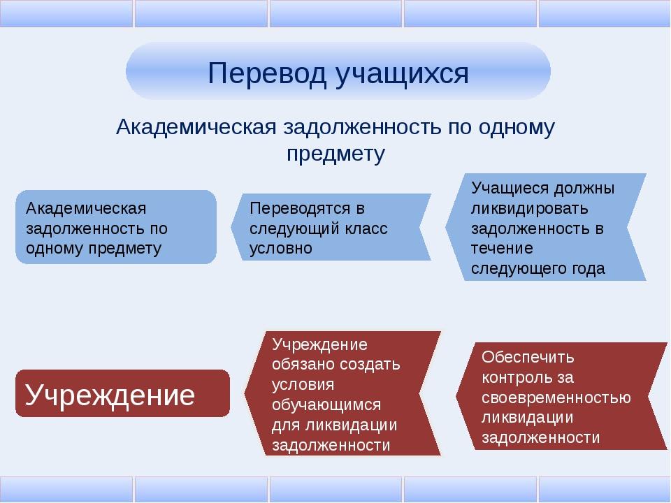 Перевод учащихся Академическая задолженность по одному предмету Академическая...