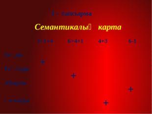 3 – тапсырма Cемантикалық карта + + + + 3+1=4 6>4+1 4+3 6-1 Теңдік Теңсіздік