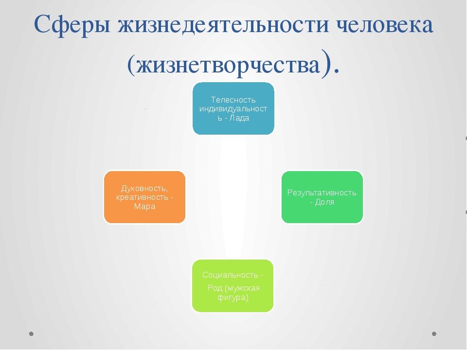 Сферы жизнедеятельности человека (жизнетворчества).