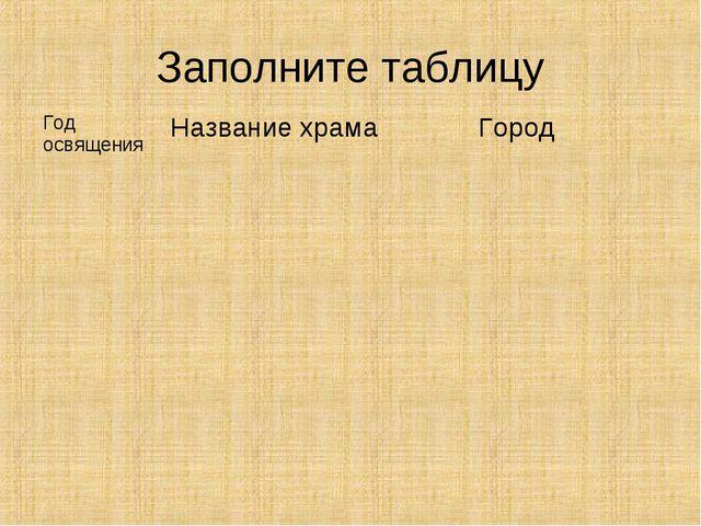 Заполните таблицу Год освященияНазвание храмаГород