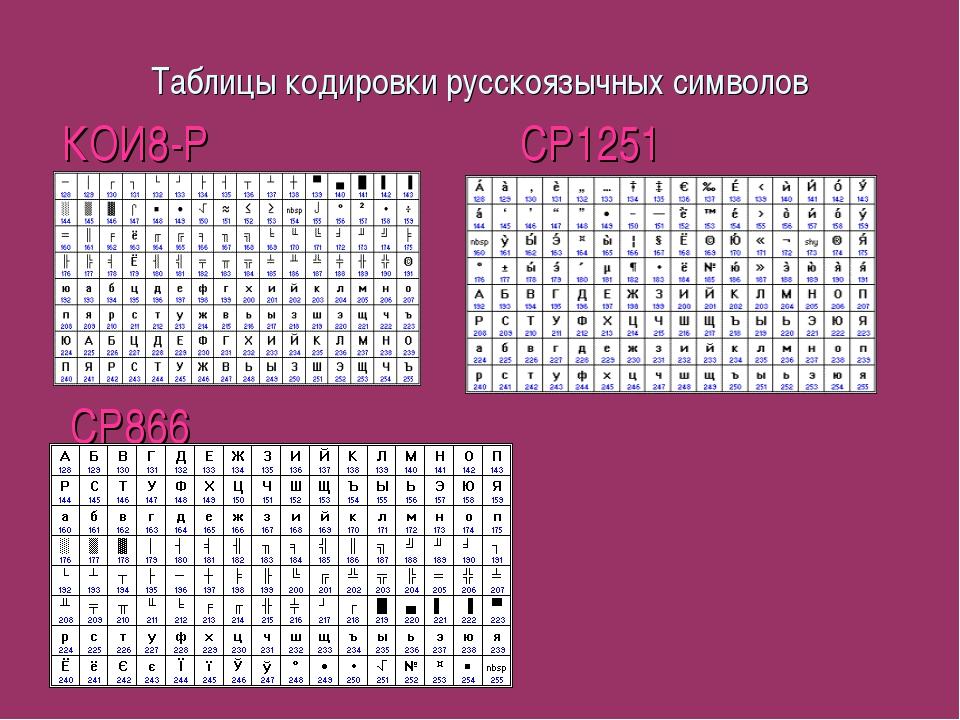Таблицы кодировки русскоязычных символов КОИ8-Р CP1251 CP866