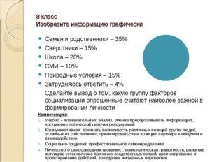 8 класс Изобразите информацию графически Семья и родственники – 35% Сверстник